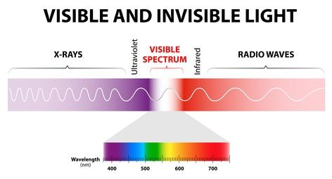 ultraviolet radiation